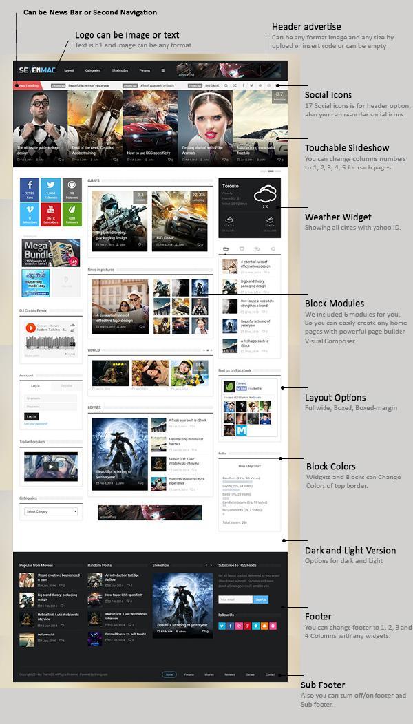 WordPress CMS主题:响应式SevenMag杂志主题分享